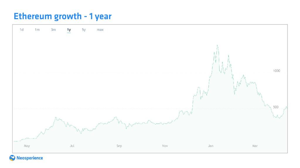 Ethereum growth - 1 year