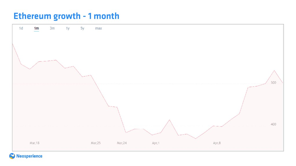 Ethereum growth - 1 month