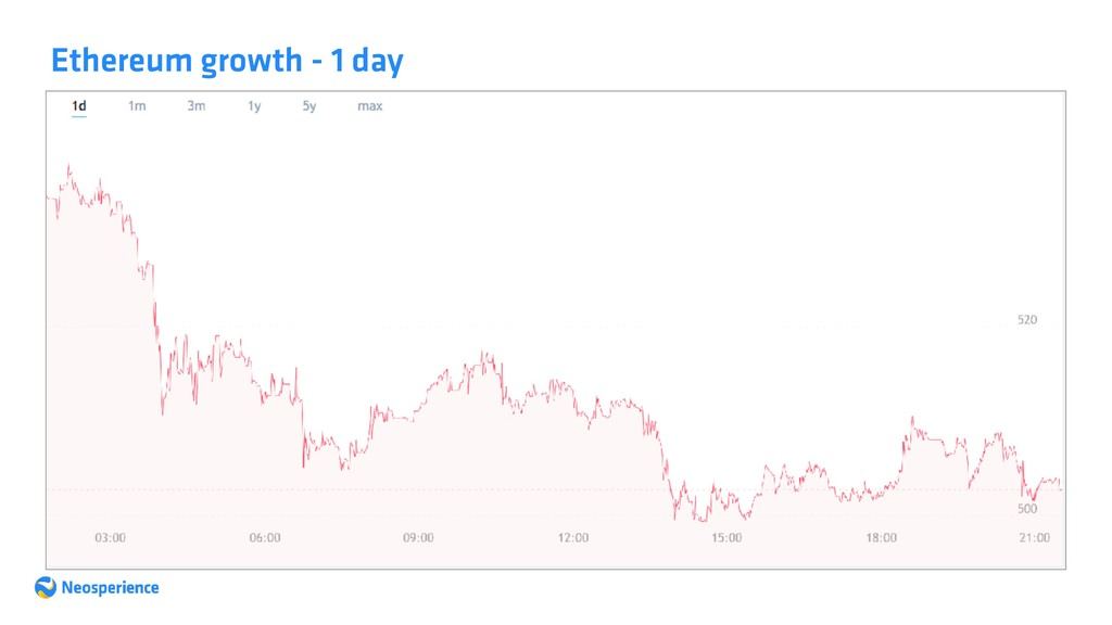 Ethereum growth - 1 day