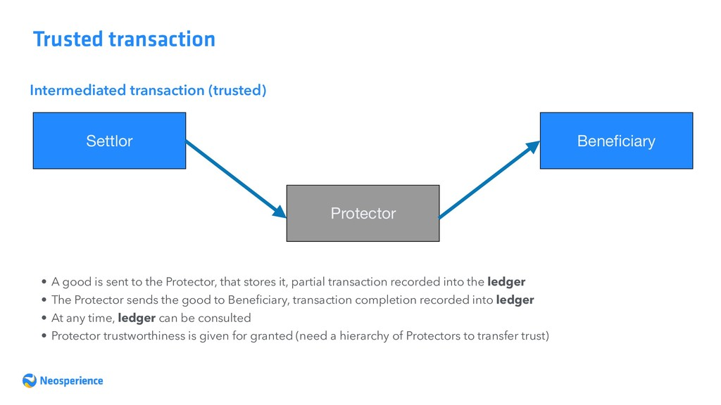 Trusted transaction Settlor Beneficiary Intermed...