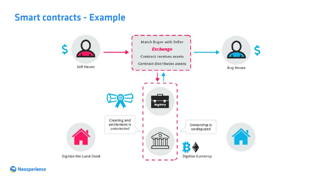 Smart contracts - Example