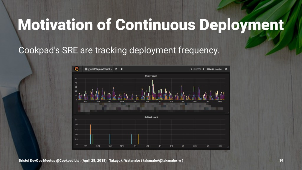 Motivation of Continuous Deployment Cookpad's S...