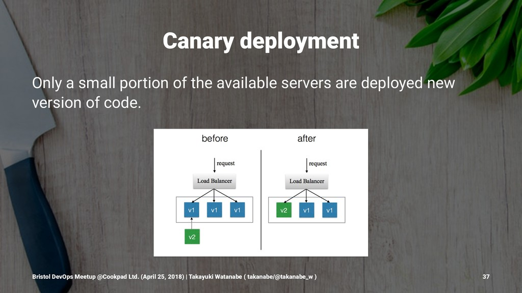 Canary deployment Only a small portion of the a...
