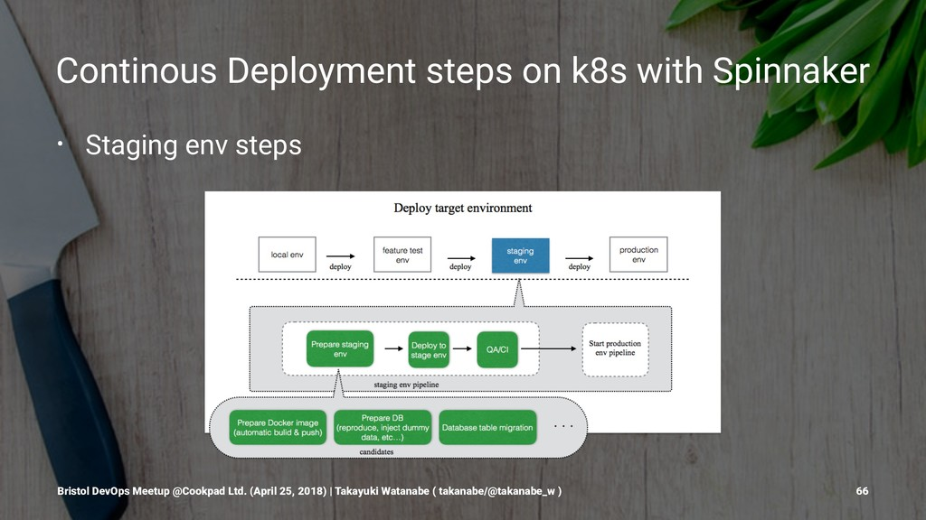 Continous Deployment steps on k8s with Spinnake...