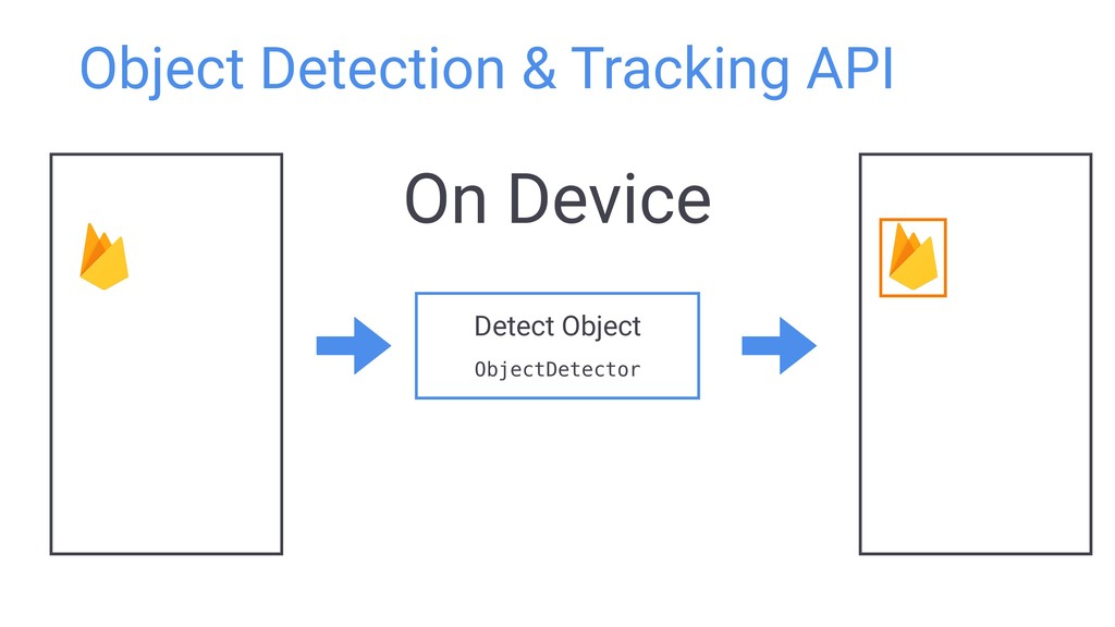 Detect Object ObjectDetector Object Detection &...