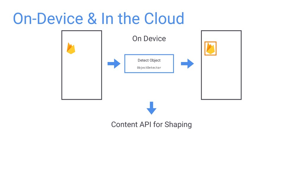 On-Device & In the Cloud Detect Object ObjectDe...