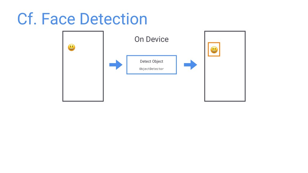 Cf. Face Detection Detect Object ObjectDetector...