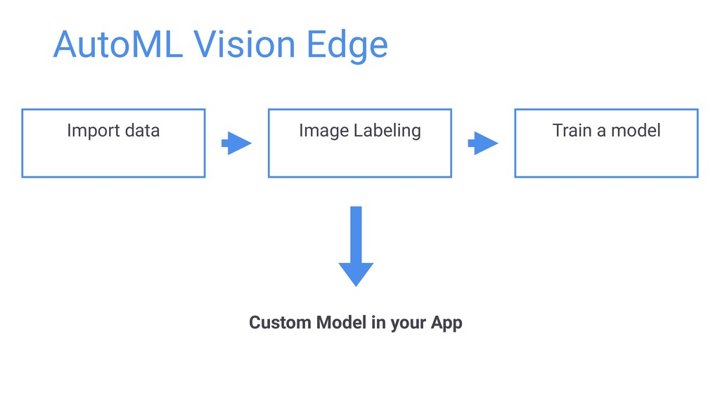 AutoML Vision Edge Image Labeling Train a model...