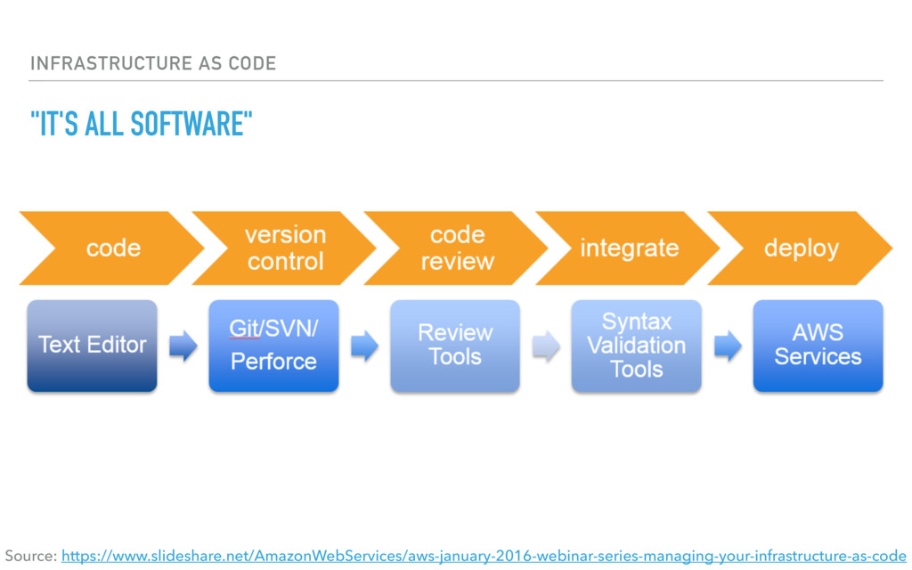 "INFRASTRUCTURE AS CODE ""IT'S ALL SOFTWARE"" Sour..."