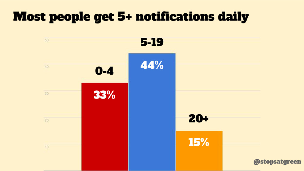 Most people get 5+ notifications daily 33% 44% ...