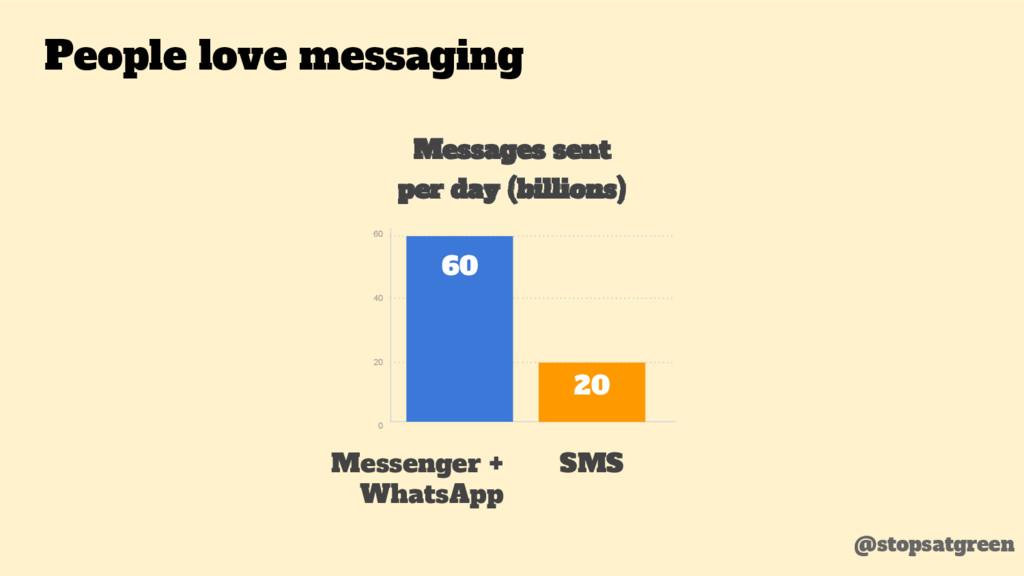 60 40 20 0 Messages sent per day (billions) Mes...