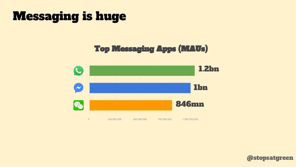 Top Messaging Apps (MAUs) 0 250.000.000 500.000...