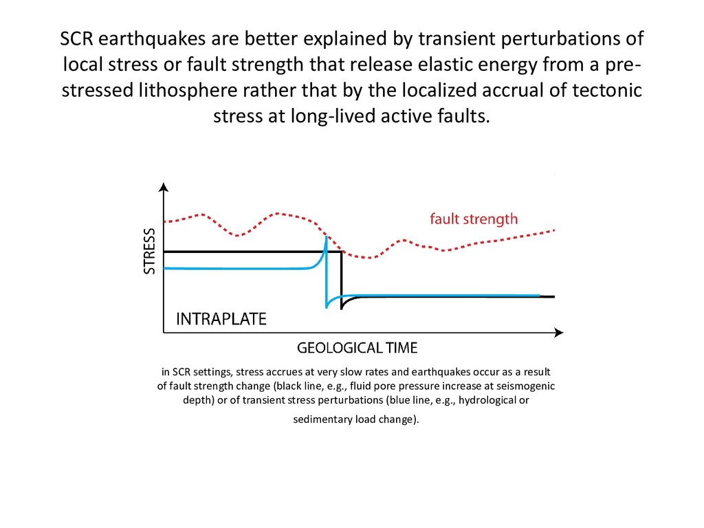 SCR earthquakes are better explained by transie...