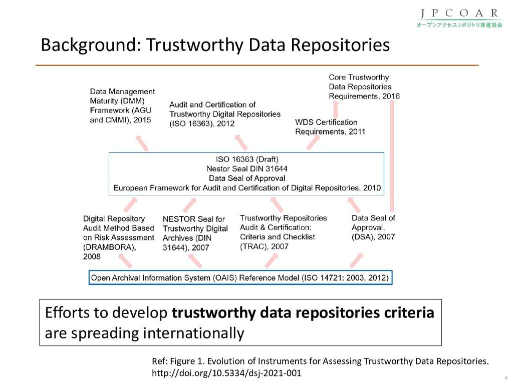 Background: Trustworthy Data Repositories 4 Eff...