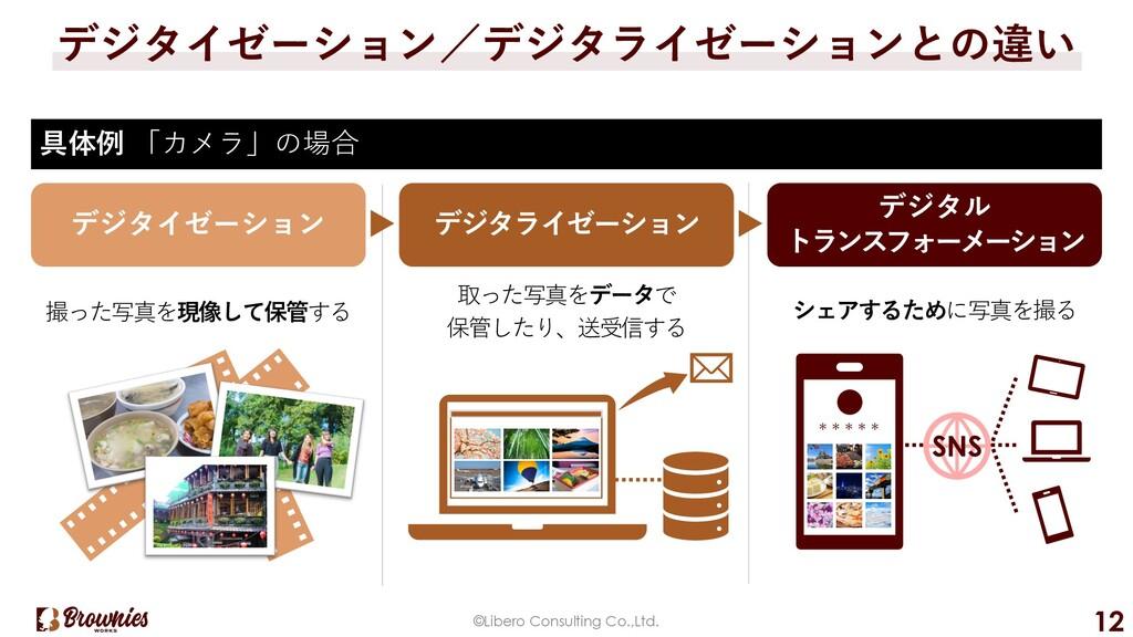 ©Libero Consulting Co.,Ltd. 12 具体例 「カメラ」の場合 デジタ...