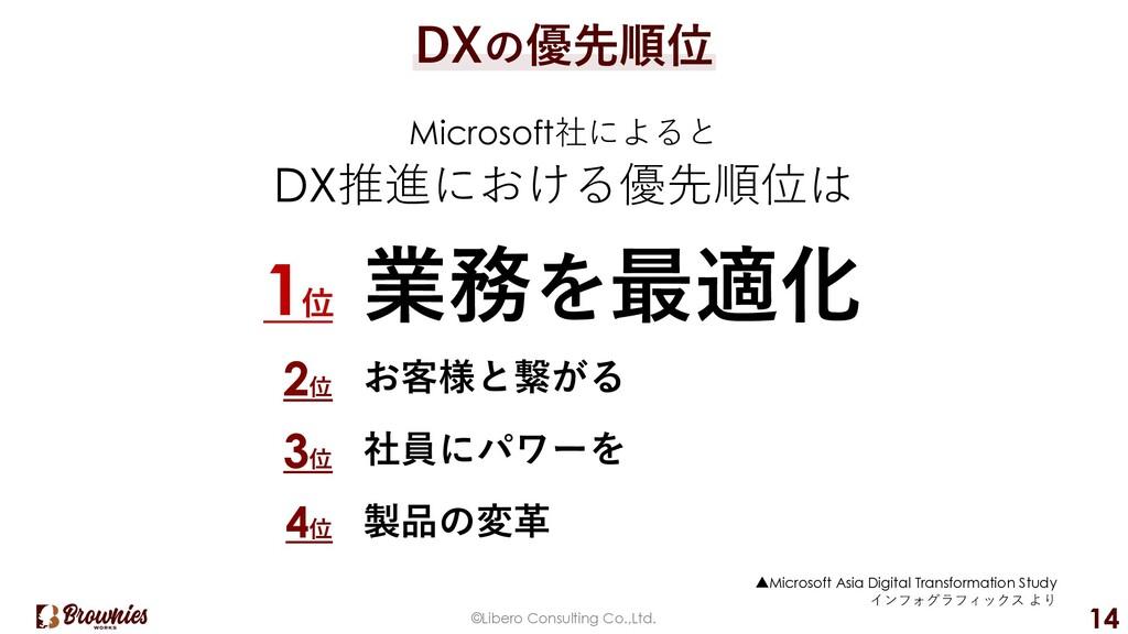 ©Libero Consulting Co.,Ltd. 14 DXの優先順位 Microsof...