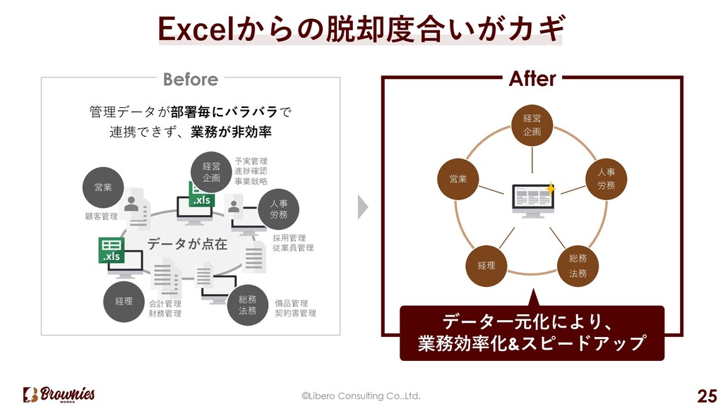 Excelからの脱却度合いがカギ ©Libero Consulting Co.,Ltd. 25...