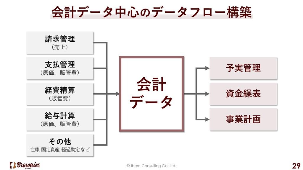 ©Libero Consulting Co.,Ltd. 29 会計データ中⼼のデータフロー構築...