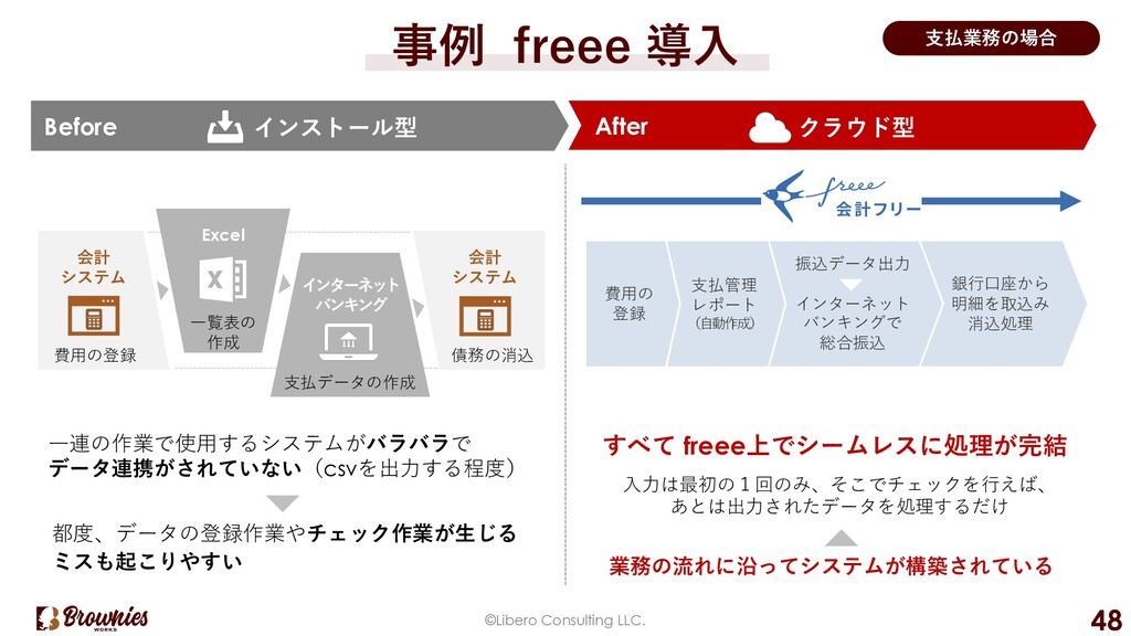事例 freee 導⼊ 銀⾏⼝座から 明細を取込み 消込処理 After Before ©Li...
