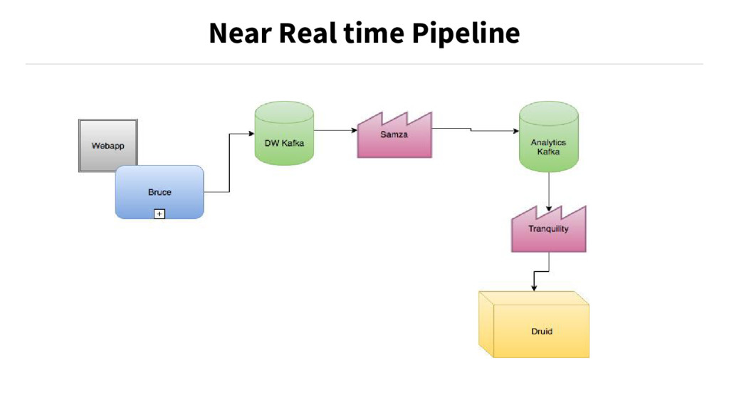 Near Real time Pipeline