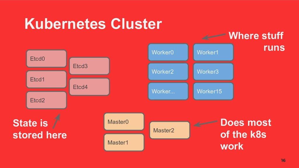 16 Kubernetes Cluster Etcd0 Etcd1 Etcd2 Etcd3 E...
