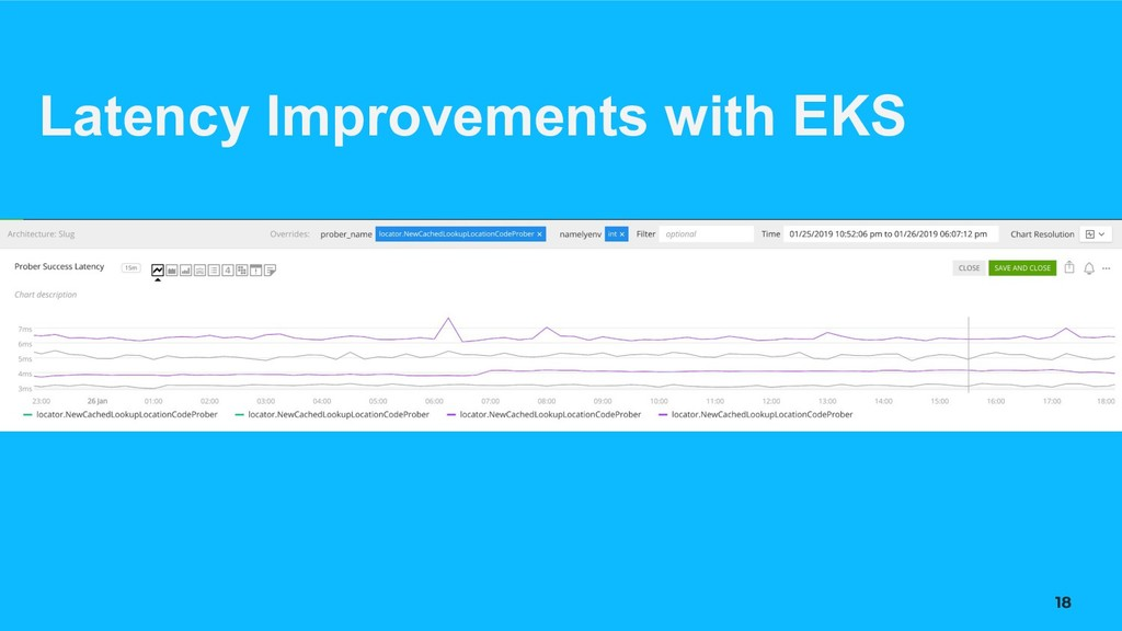 18 Latency Improvements with EKS