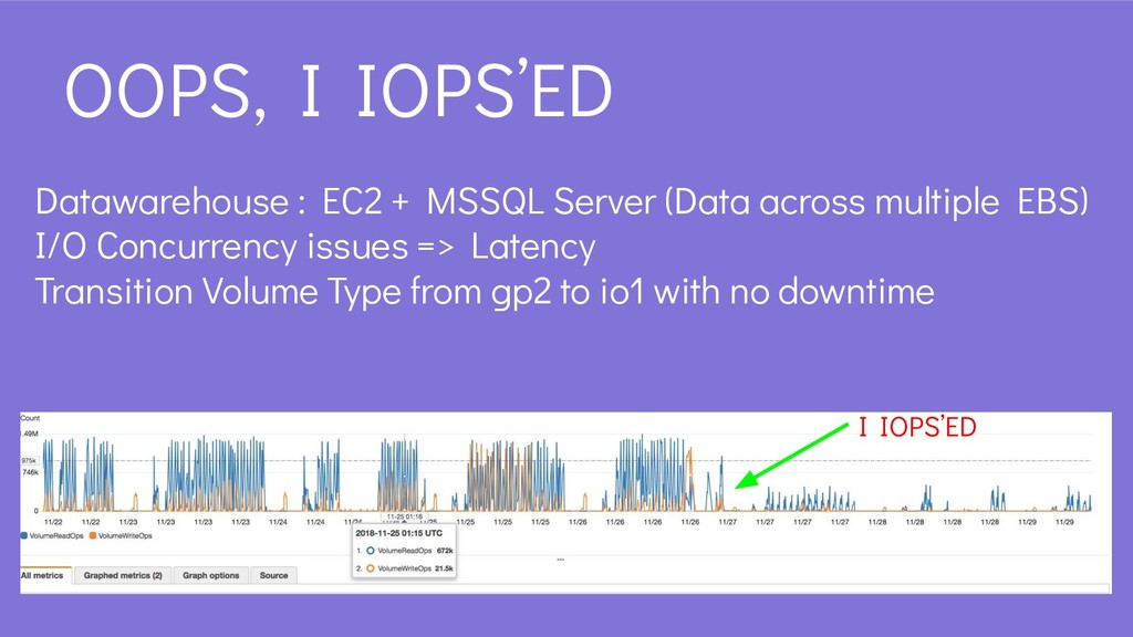 OOPS, I IOPS'ED Datawarehouse : EC2 + MSSQL Ser...