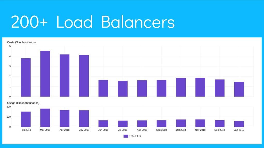 25 200+ Load Balancers