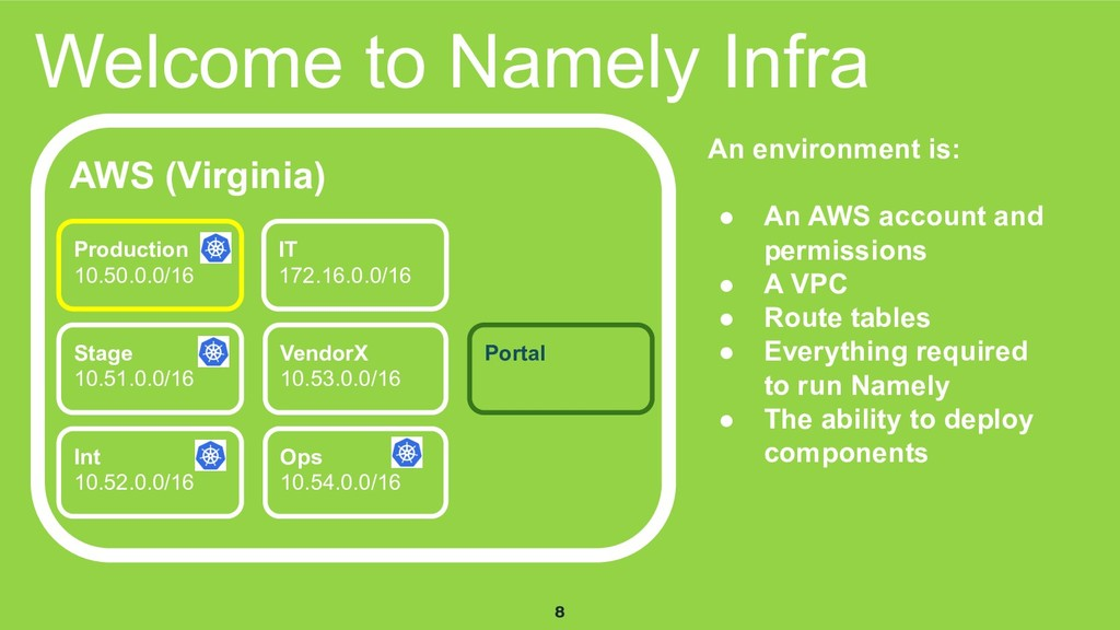 8 Welcome to Namely Infra AWS (Virginia) Produc...