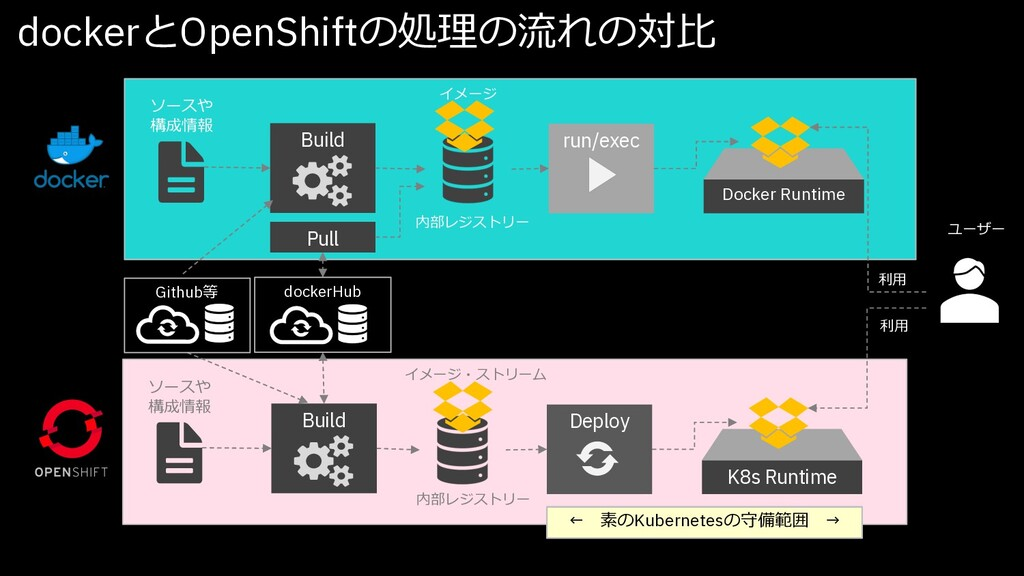 Build Deploy K8s Runtime ソースや 構成情報 イメージ・ストリーム 利...