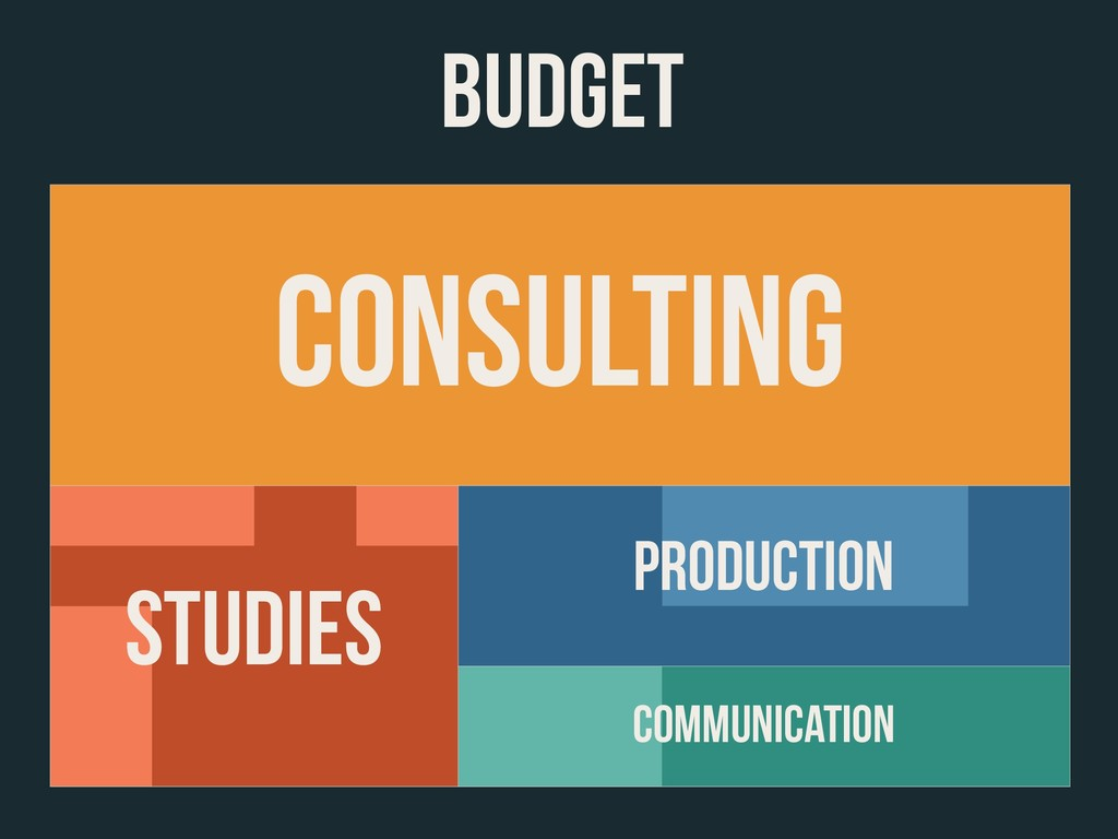 BUDGET CONSULTING Communication PRODUCTION STUD...