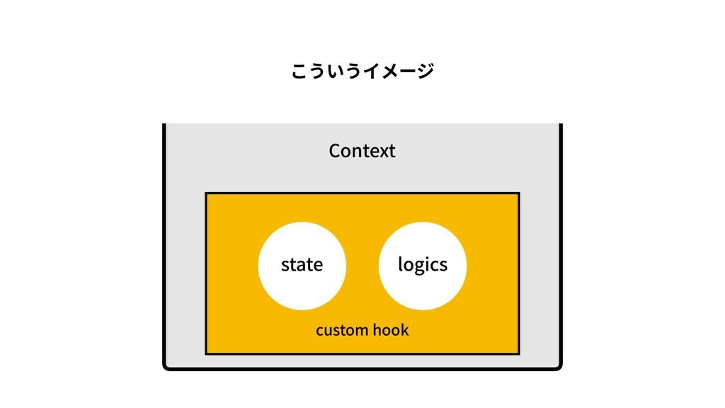 state logics こういうイメージ Context custom hook