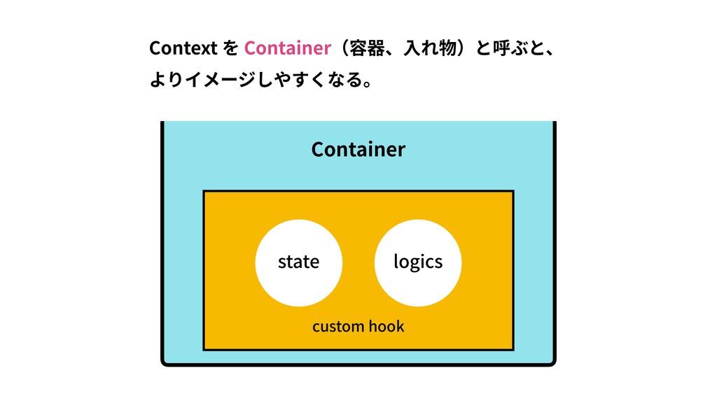 Context を Container(容器、⼊れ物)と呼ぶと、 よりイメージしやすくなる。 ...