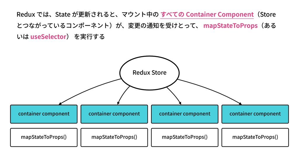 Redux Store container component container compo...