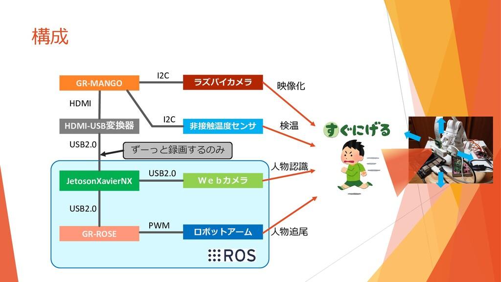 構成 JetosonXavierNX HDMI-USB変換器 GR-ROSE Webカメラ 非...