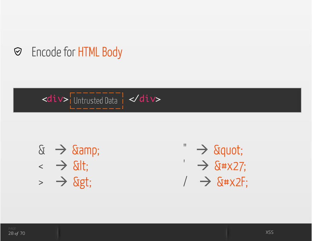 <div> </div>   Encode for HTML Body Untrusted D...