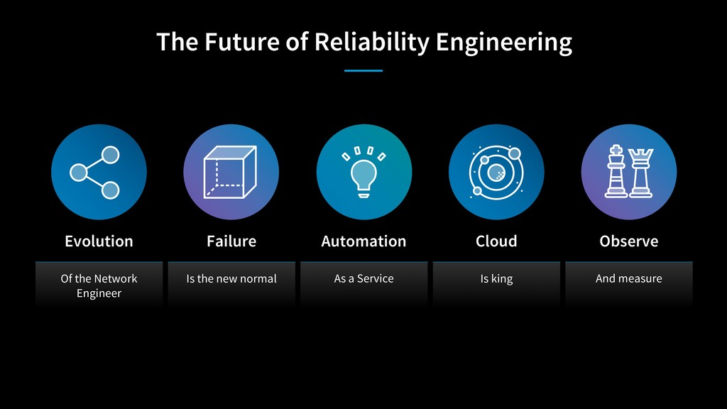 The Future of Reliability Engineering Of the Ne...