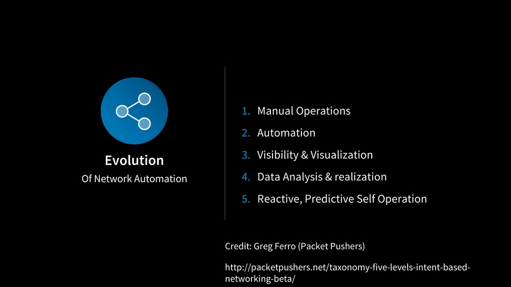 Of Network Automation Evolution 1. Manual Opera...