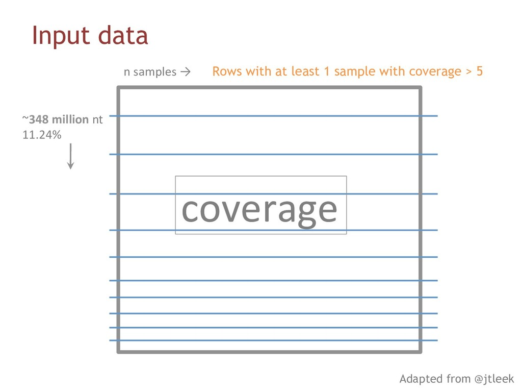 Input data n samples → ~348 million nt 11.24% c...