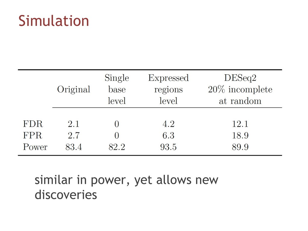 Simulation similar in power, yet allows new dis...