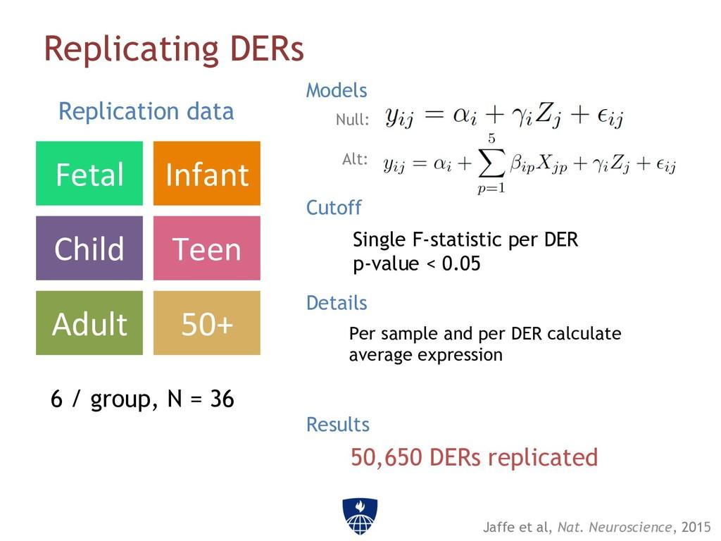 Replicating DERs Fetal Infant Child Teen Adult ...