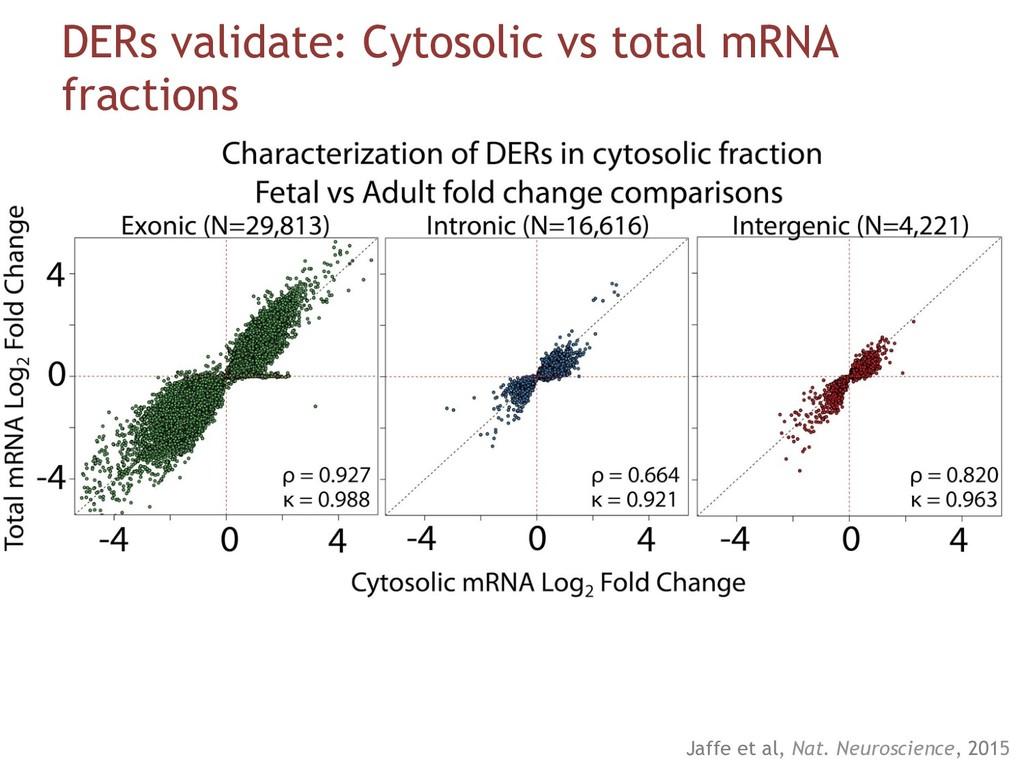 DERs validate: Cytosolic vs total mRNA fraction...