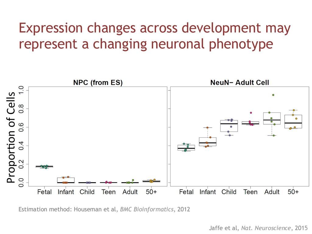 ProporUon of Cells Expression changes across de...