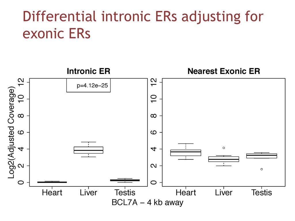 Differential intronic ERs adjusting for exonic ...