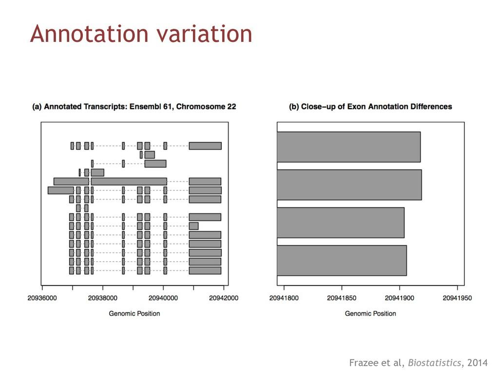 Annotation variation Frazee et al, Biostatistic...