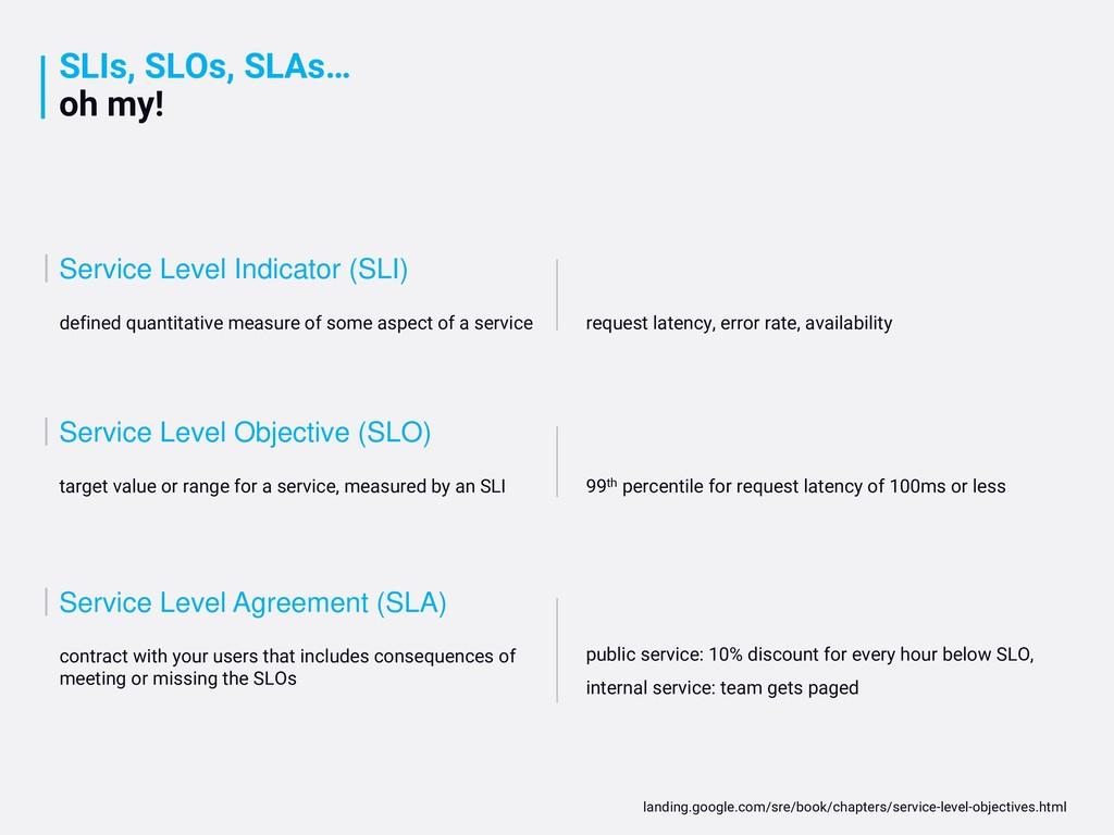 SLIs, SLOs, SLAs… oh my! Service Level Indicato...