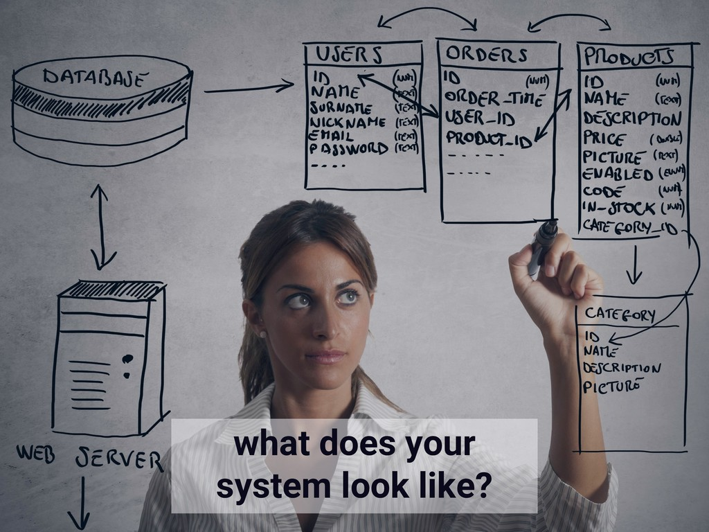 what does your system look like?