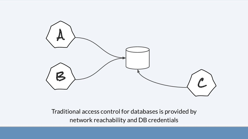 A B Traditional access control for databases is...