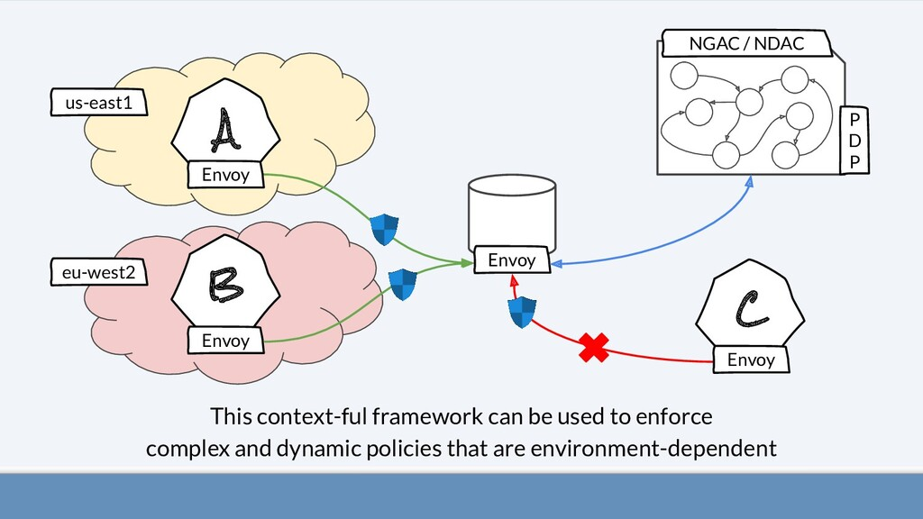 A B C This context-ful framework can be used to...