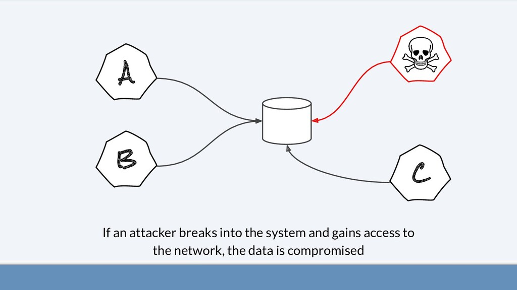A B C If an attacker breaks into the system and...